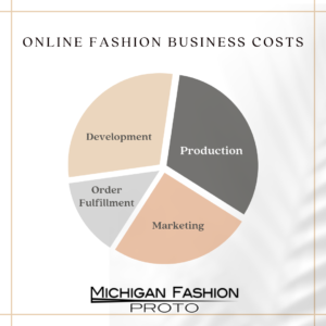 online fashion business costs chart- Post